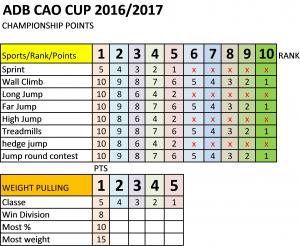 points-adb-cup
